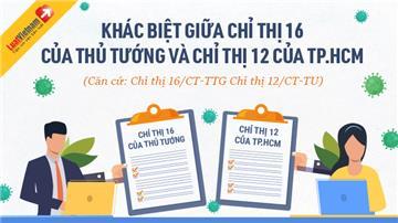 Infographic: Khác biệt giữa Chỉ thị 16 của Thủ tướng và Chỉ thị 12 của TP.HCM
