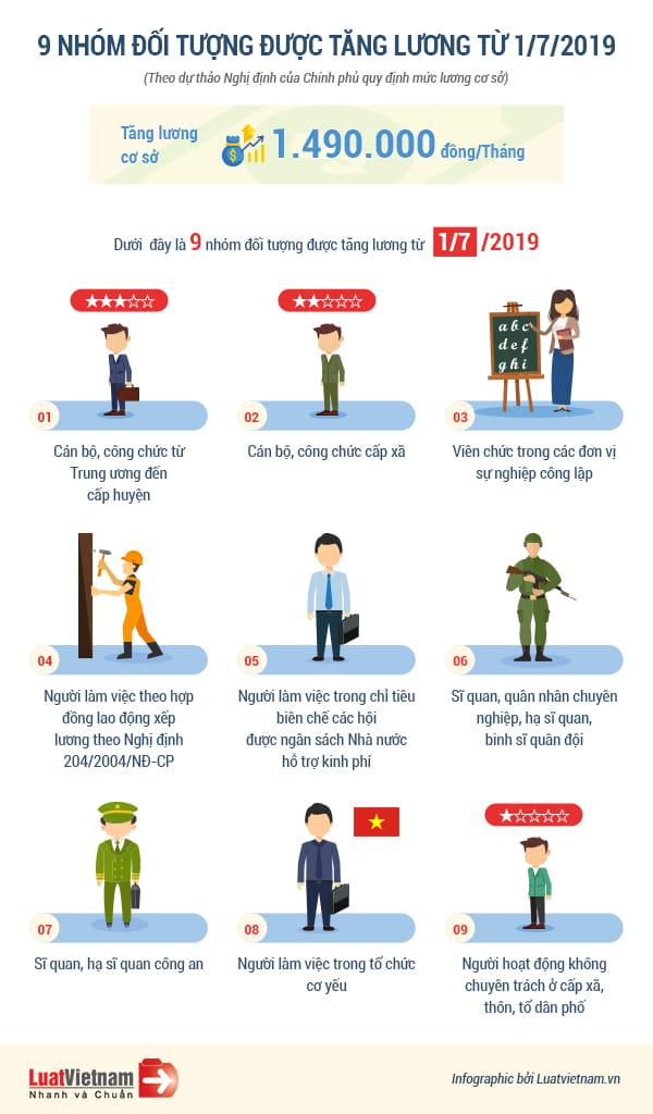 Infographic: 9 đối tượng được tăng lương từ ngày 01/07/2019
