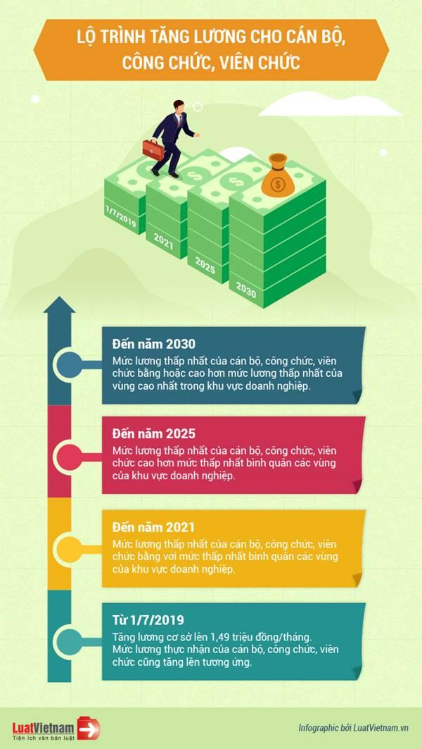 lộ trình tăng lương cho công chức
