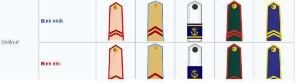 quân hàm binh sĩ