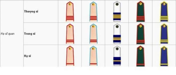 quân hàm hạ sĩ quan