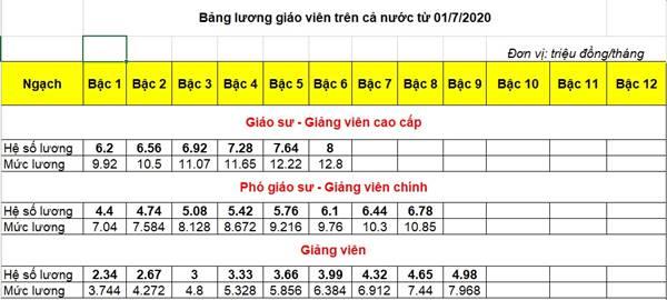 bảng lương giáo viên trường công lập từ 01/7/2020