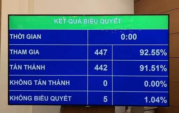 thông qua Luật Xuất nhập cảnh của công dân Việt Nam