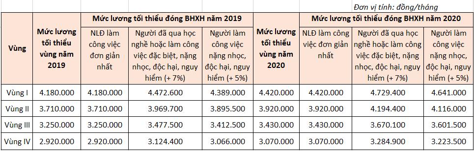 Mức lương tối thiểu đóng BHXH năm 2020