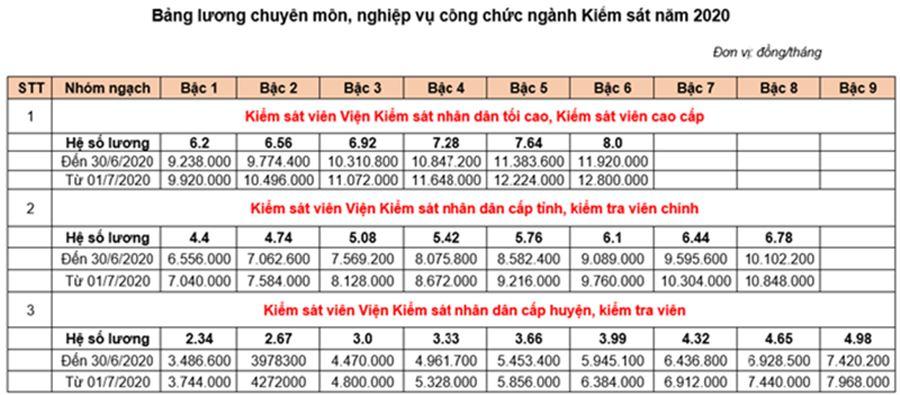 bảng lương chuyên môn nghiệp vụ ngành Kiểm sát