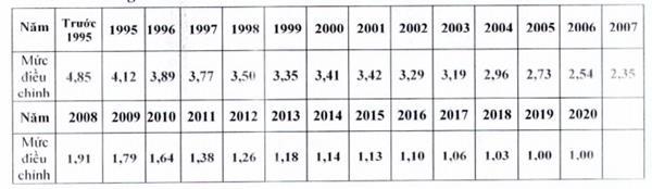 mức điều chỉnh tiền lương đã đóng BHXH năm 2020